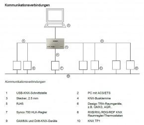 Siemens OCI702 Serviceschnittstelle KNX/USB