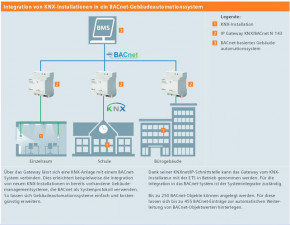 Siemens IP Gateway KNX/BACnet N 143 5WG1 143-1AB01 (4TE)